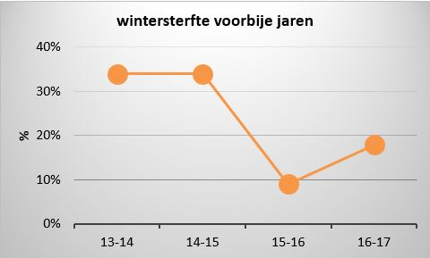 evolutie wintersterfte