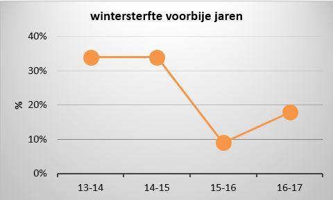 evolutie wintersterfte