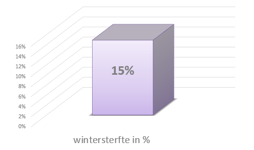 bijensterfte 15%