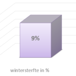 bijensterfte 9%