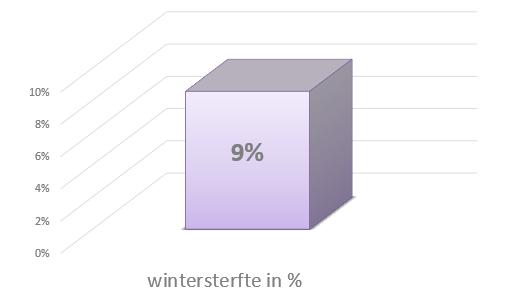 bijensterfte 9%